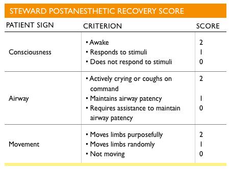 Steward Recovery Score